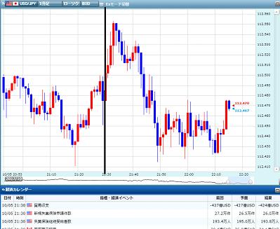 FX経済指標スキャルピング手法1