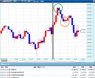 FX経済指標スキャルピング手法2