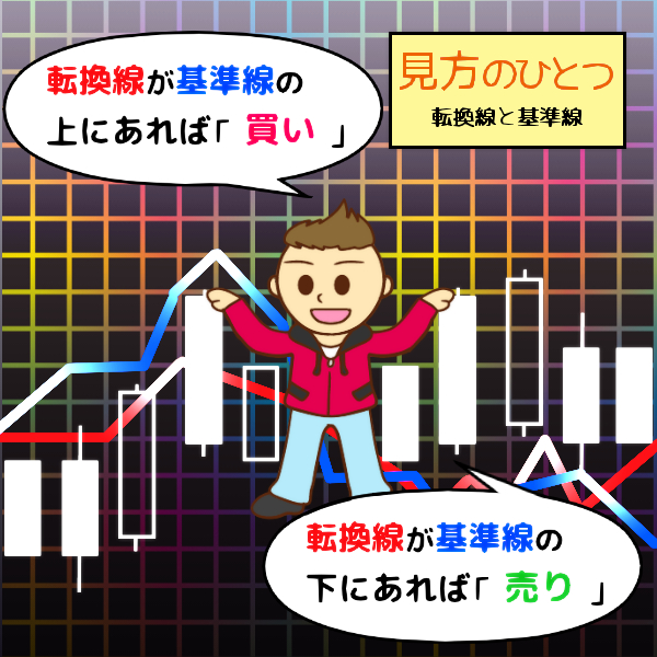 日本で誕生した世界的なテクニカル指標「一目均衡表」