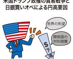 米国トランプ政権の貿易戦争と日銀買いオペによる円高要因